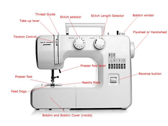 Best Sewing Machines For Beginners 40 ReviewsPriceComparison Impressive What Is The Easiest Sewing Machine To Use